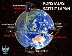 Konstalasi Satelit LAPAN
