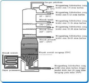 distilasi-bertingkat