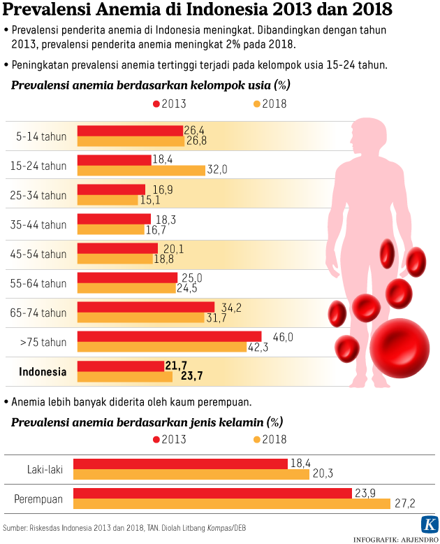 20191114-ARJ-prevalensi-anemia-mumed-WEB_1573715854