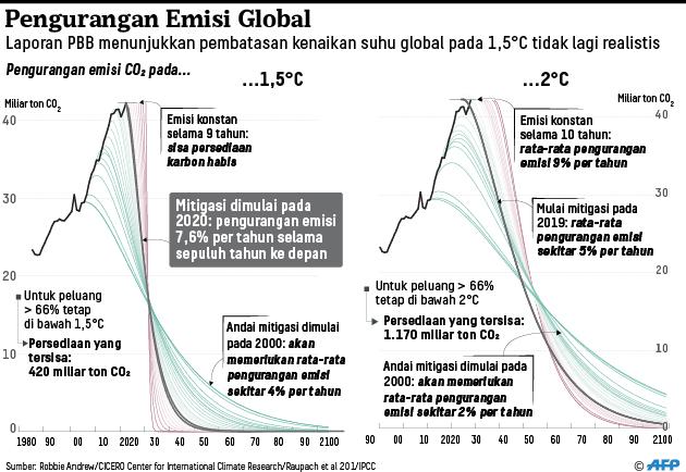 20191126-ANU-pengurangan-emisi-global-mumed_1574789487.jpg